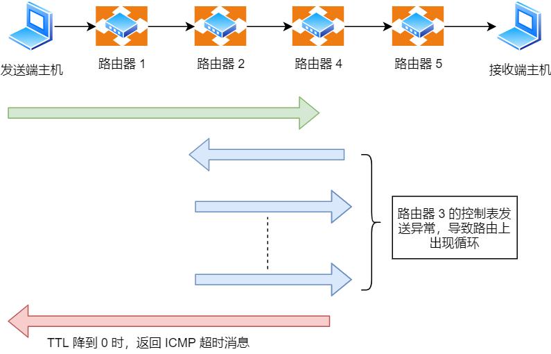 ICMP 时间超过消息