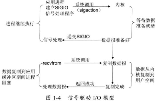 图2-4 信号驱动式IO(signal-driven IO)