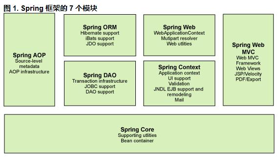 Springboot7个模块