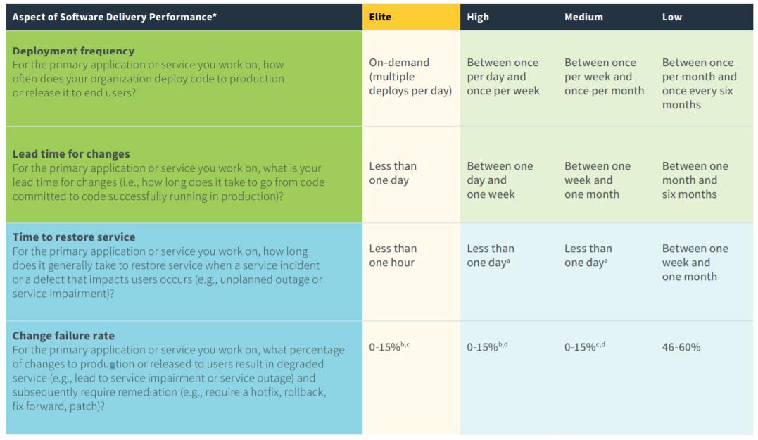 图 2 :软件交付能力的各个方面