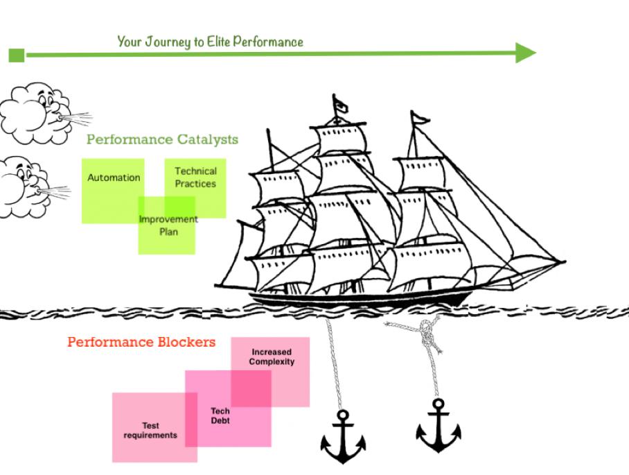 图 4 :卓越绩效之旅