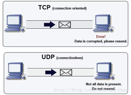 说说TCP,UDP和socket,Http之间联系和区别