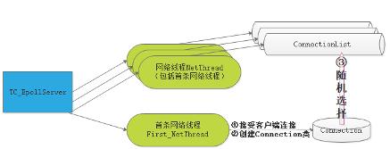 图(2-16)服务端接受一个客户端连接