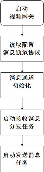 消息通道的初始化流程