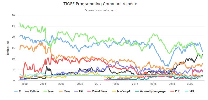 TIOBE 5 月榜单:Python 挤掉 Java 重回榜二,有望夺冠