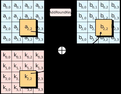 在 AddRoundKey 中,将每个状态中的字节与该回合密钥做异或