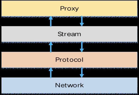 MOSN 架构图
