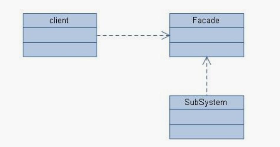 分布式技术专题-中间件容器的实现原理(1)Tomcat的原理之架构设计模式
