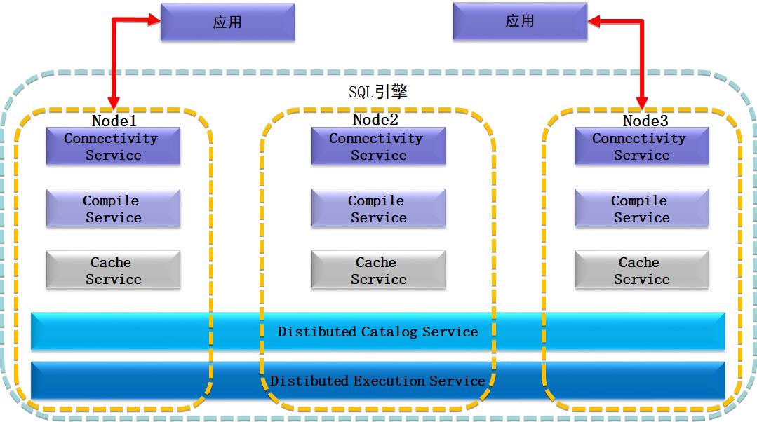 深入解析 ZNBase 分布式 SQL 引擎架构的五大服务组件