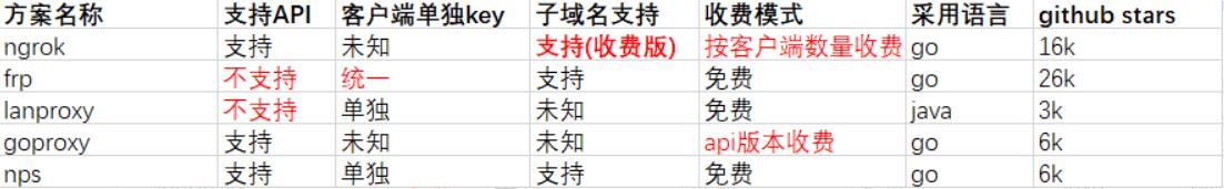 内网穿透工具比较(ngrok,frp,lanproxy,goproxy,nps)