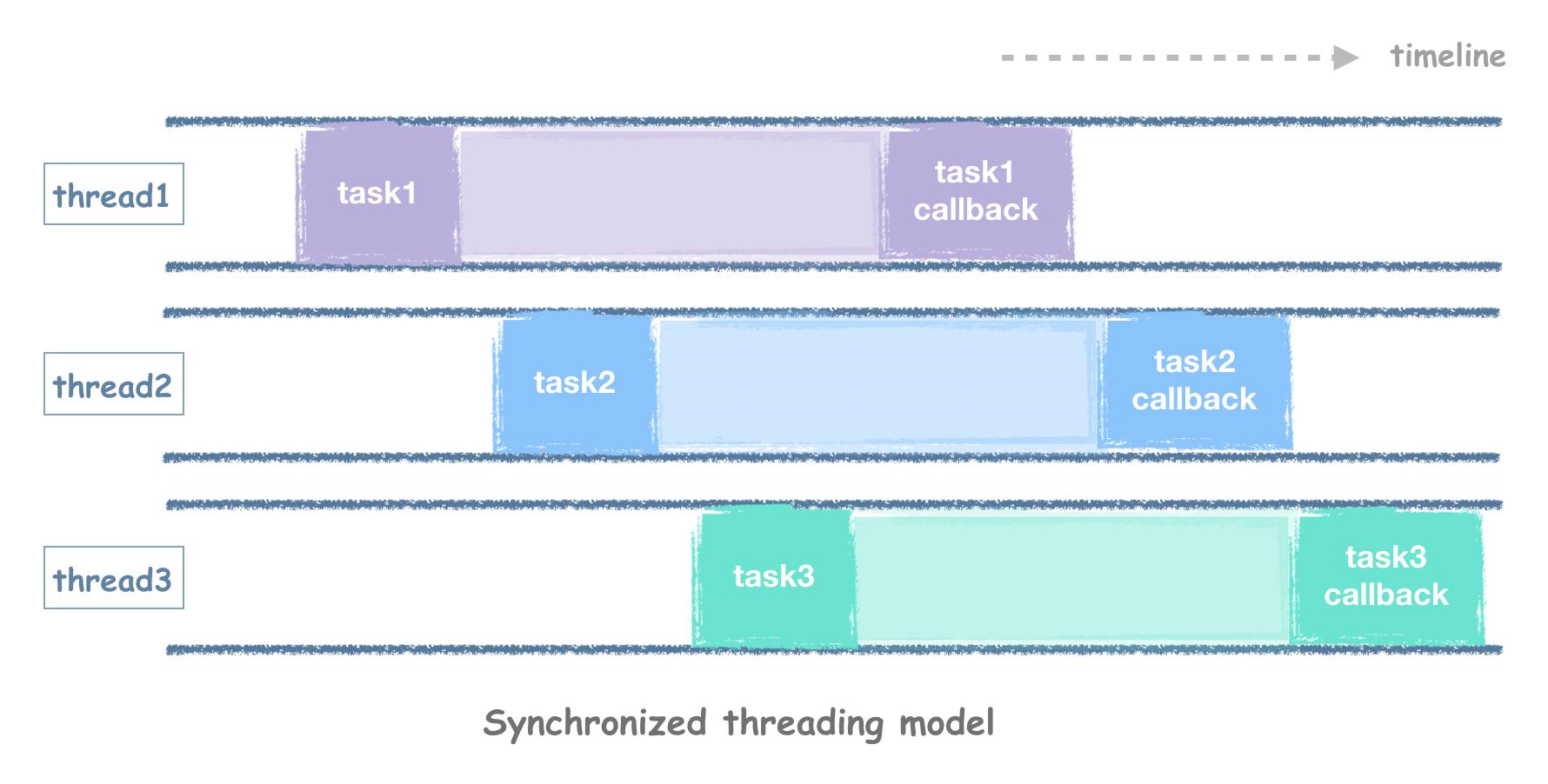 高性能 C++ HTTP 客户端原理与实现