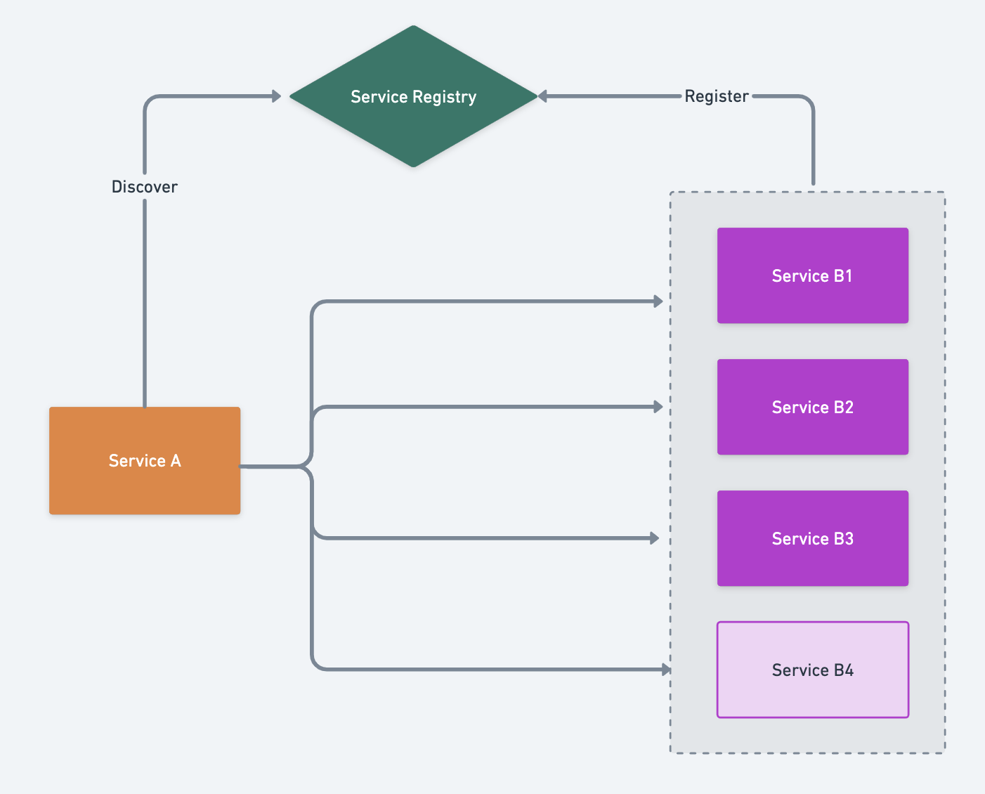服务注册与发现的原理和实现(图3)