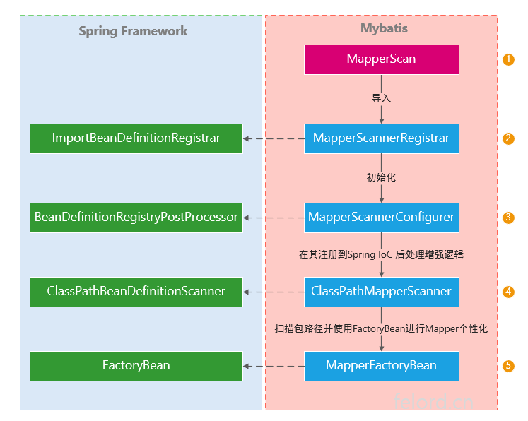 Mybatis Mapper注入到Spring IoC的流程