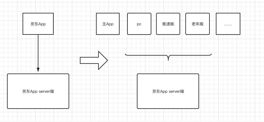 京东app后台多端融合架构代码重构实战