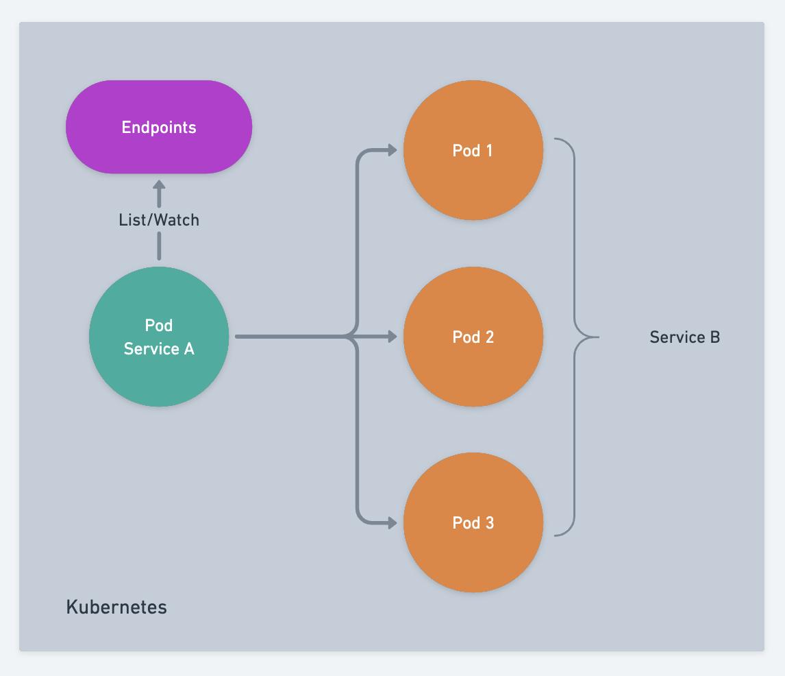 服务注册与发现的原理和实现(图7)