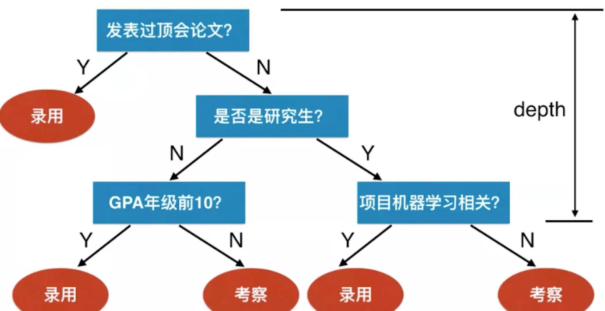 机器学习算法整理(四)