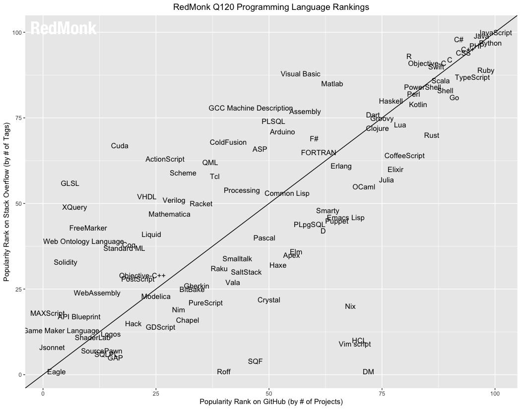 2020编程语言排行榜_2020年3月编程语言排行榜:Go飞速大涨;Delphi走向没