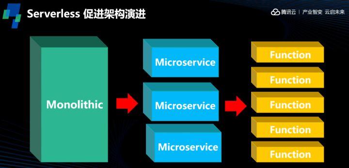 Serverless 促进架构演进