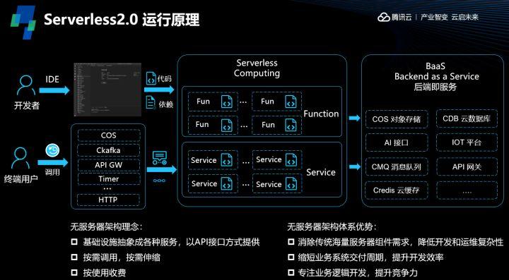 Serverless 2.0 运行原理