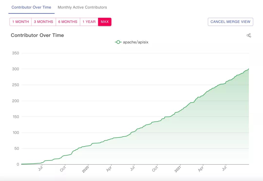 Apache APISIX 社区新里程碑——全球贡献者突破 300 位!
