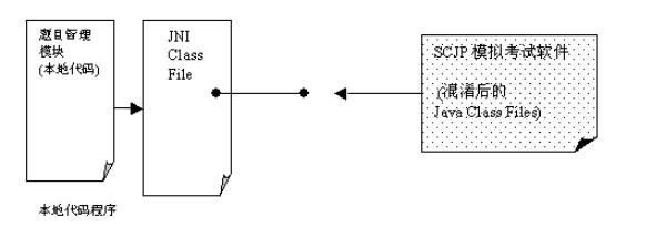 圖7 SCJP保護技術方案圖
