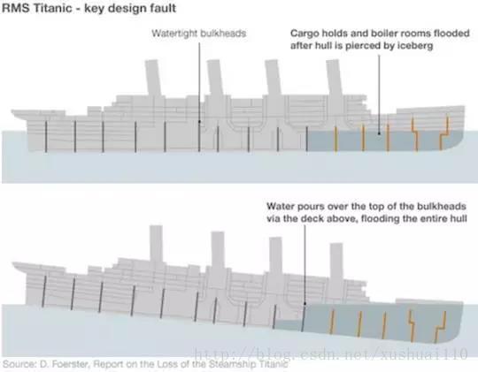 泰坦尼克的艙壁(他們沒有工作)