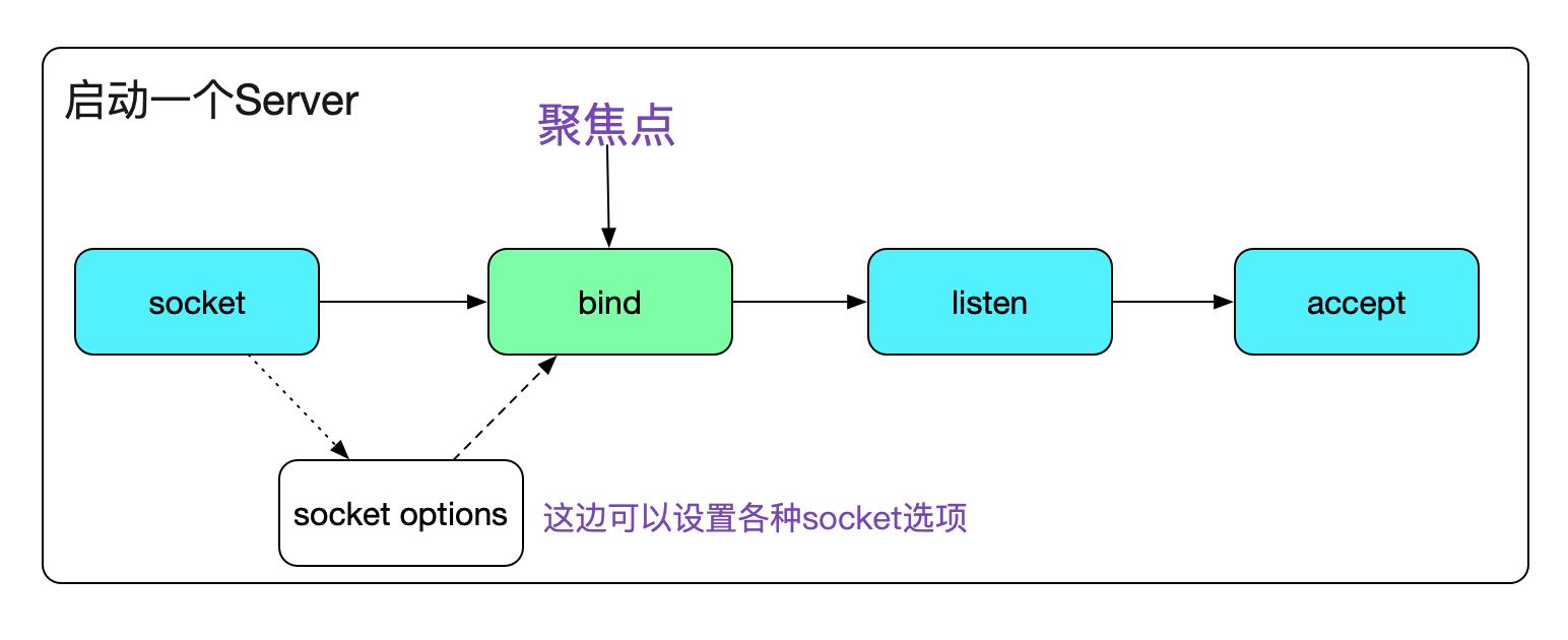up 22ef7810d0c94cc4deda470e55ba02c91b5 - 从Linux源码看Socket(TCP)的bind