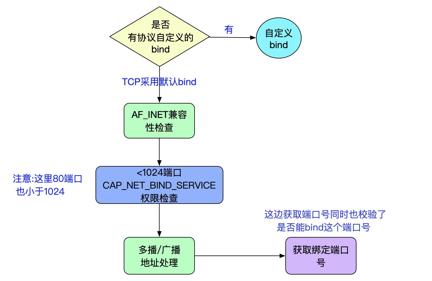 up 2645e7c88449b7ec797f3787385babd6ebd - 从Linux源码看Socket(TCP)的bind