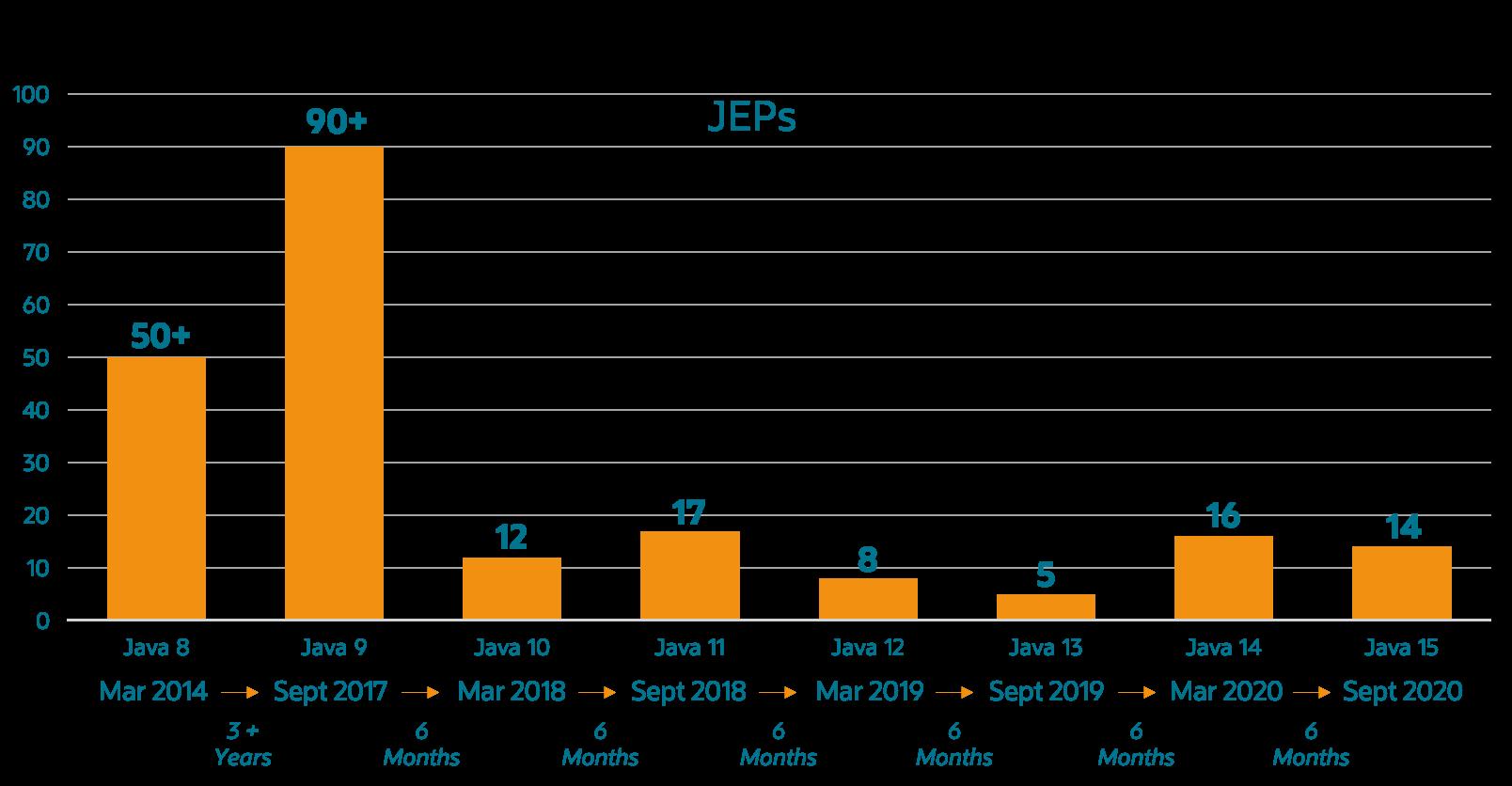 Java JEP数量随着迭代的加速更加容易应对