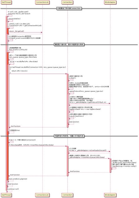 图(2-20)服务端接收RPC请求流程图