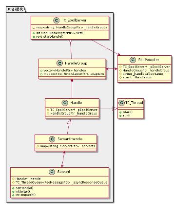 图(2-7)业务模块相关类图