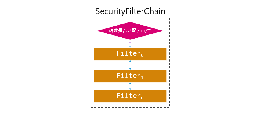 SecurityFilterChain