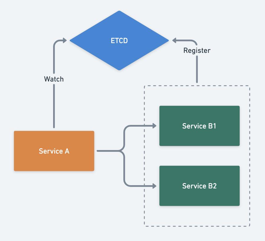 服务注册与发现的原理和实现(图6)