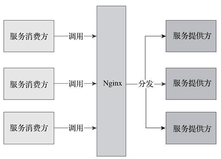 (三)springboot电子商务商城之Spring Cloud和Dubbo的区别及各自的优缺点