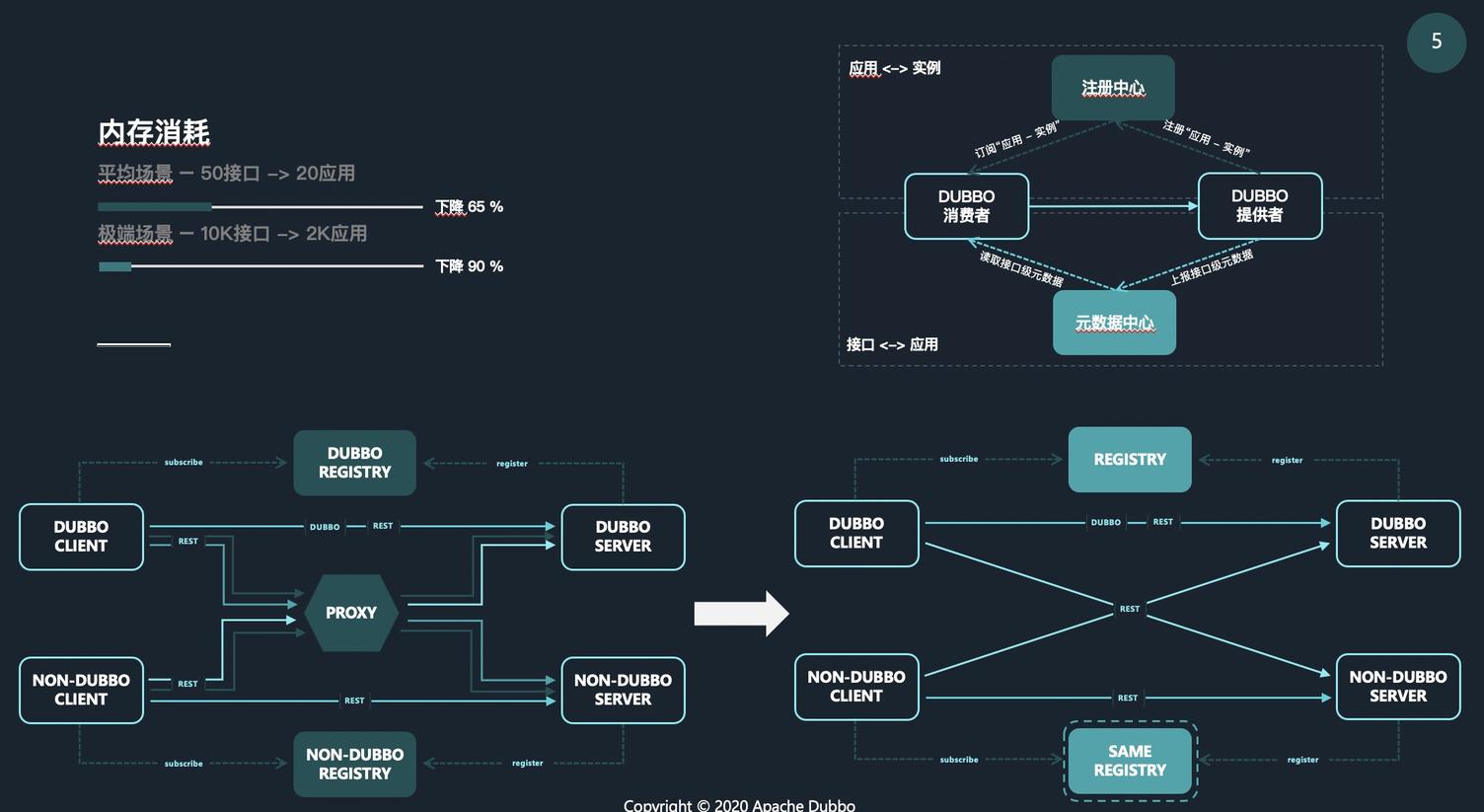 应用级服务发现模型