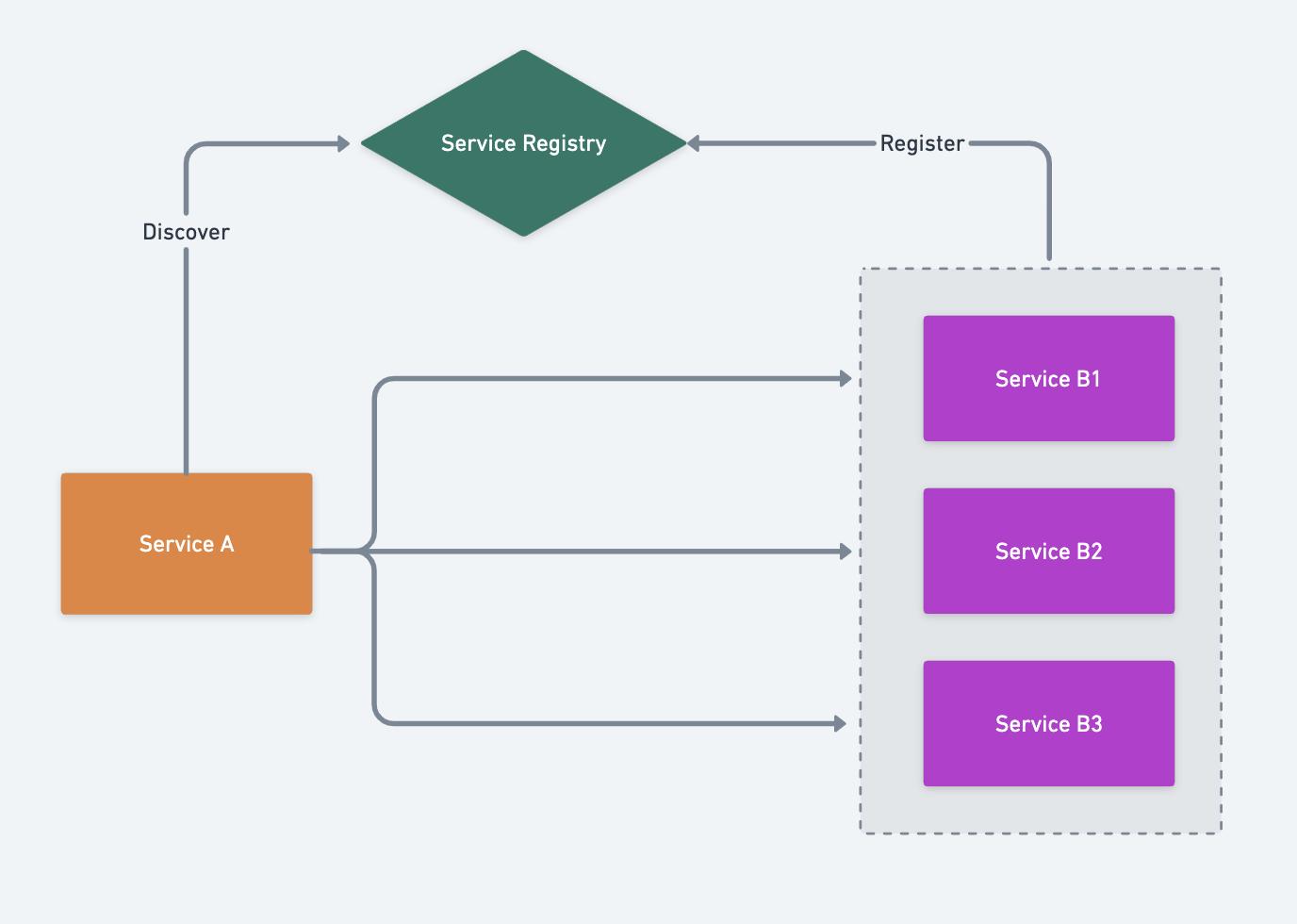 服务注册与发现的原理和实现(图2)