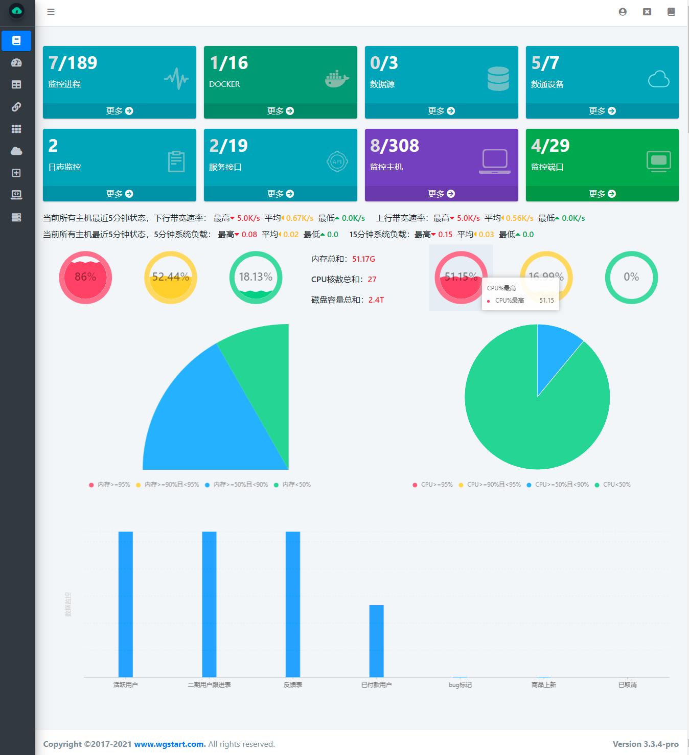 分布式监控系统 WGCLOUD,基础组件升级提升性能