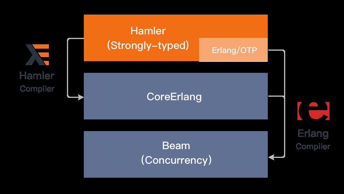 Hamler compiler