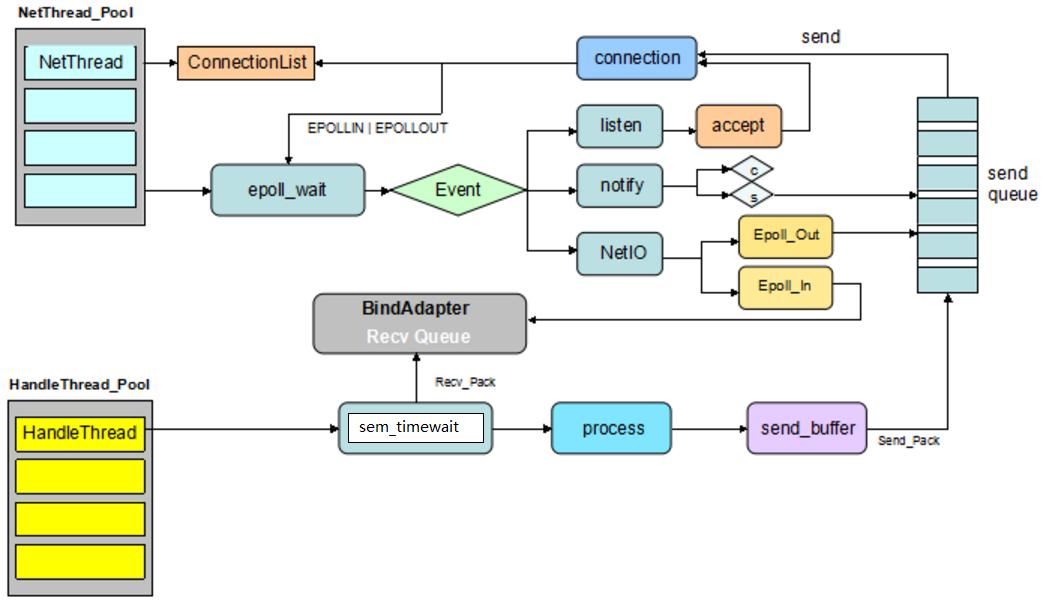 图(2-30)服务端工作图