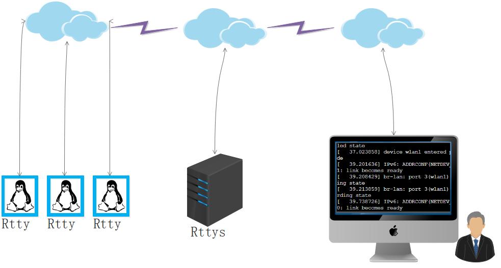rtty 7.5.0 发布,在任何地方通过 Web 访问您的终端