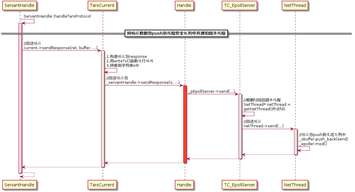 图(2-28)数据push到队列中并通知网络线程