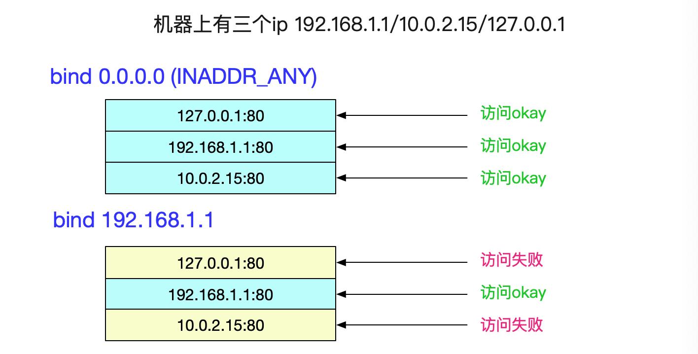 up 448bee867c0de05a472a7b32713995de9f0 - 从Linux源码看Socket(TCP)的bind
