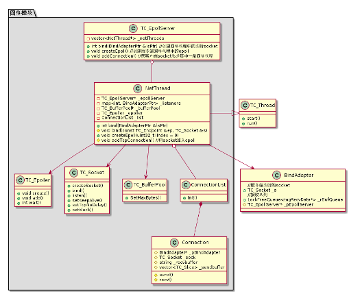 图(2-2)网络模块类图
