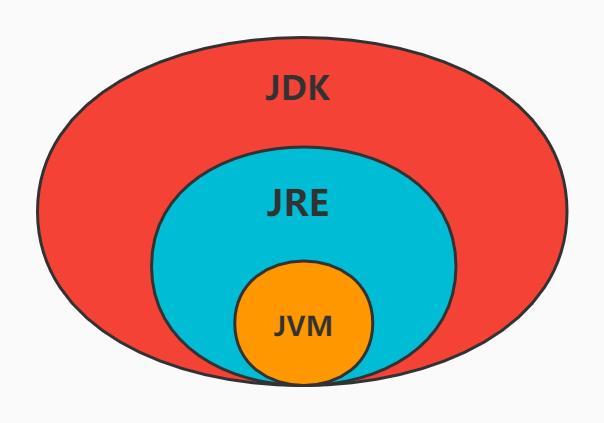 jdk、jre、jvm三者關係