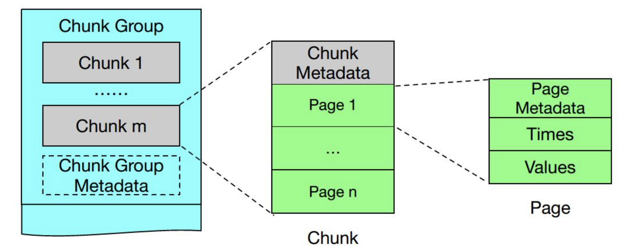 chunk数据格式
