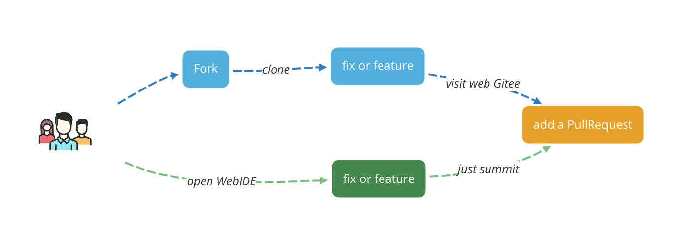 基于 Gitee + Jenkins 的开源项目自动化协作实战-Gitee 官方博客