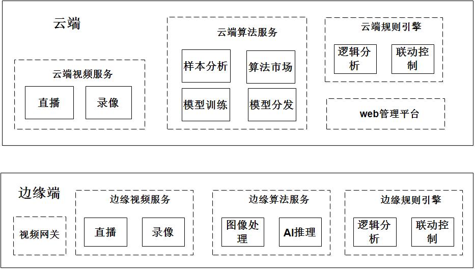 云/边端服务框架