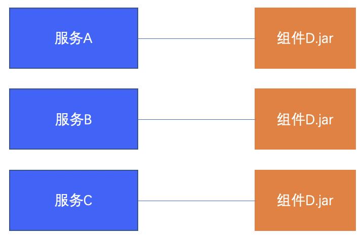 微服务时代组件化和服务化的抉择