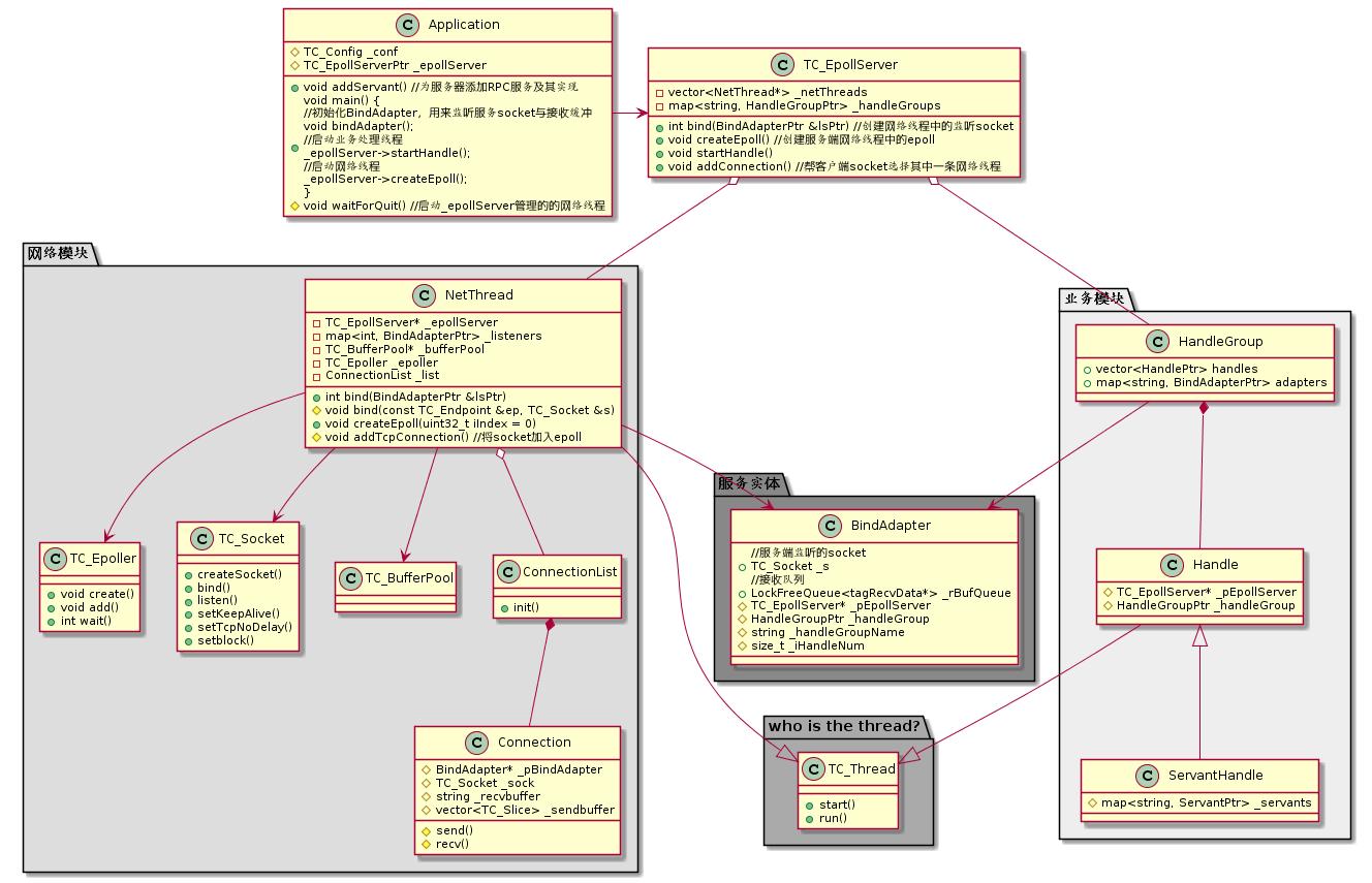 图(2-1)服务端相关类图