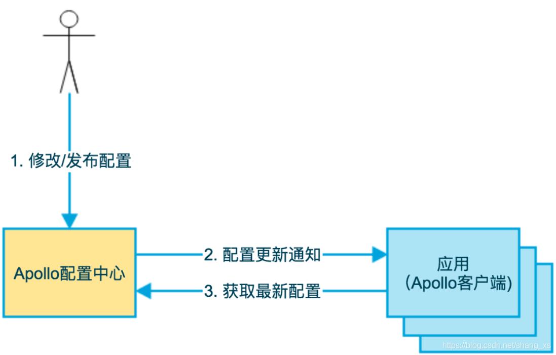 携程架构部开源的配置中心Apollo深度解读